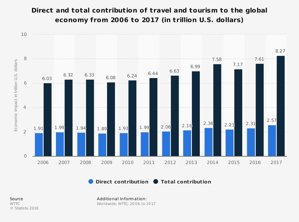 """סטטיסטיקה תל""""ג תיירות"""